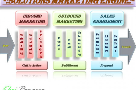 Solution Marketing Engine Infographic