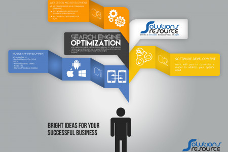Solutions Resource Infographic