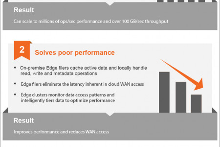 Solve cloud gateways issues with Avere Infographic