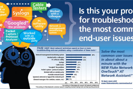 Solve the most common network end-user problems with OneTouch AT from Fluke Networks Infographic