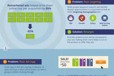 Solving Ad Problems in your Ecommerce Conversion Funnel Infographic