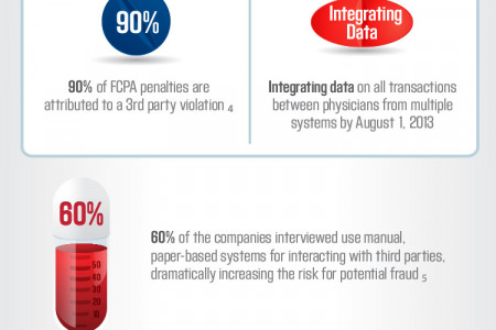 Solving Compliance Challenges in the Pharmaceutical Industry Infographic