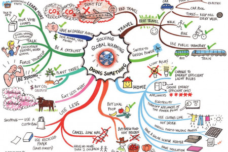 Solving Global Warming Doing Something  Infographic