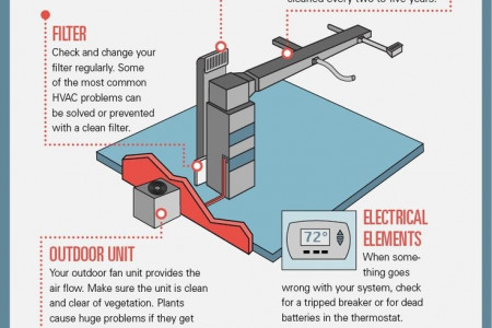 Solving the Mysteries of your HVAC System Infographic