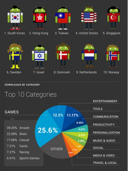 Some Absolutely Staggering Android Stats  Infographic