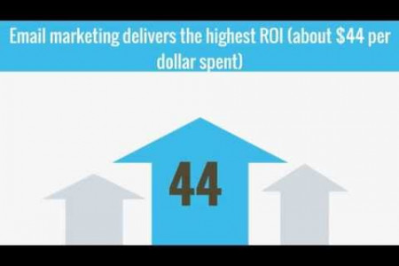 Some Amazing Email Marketing Statistics for 2015 Infographic