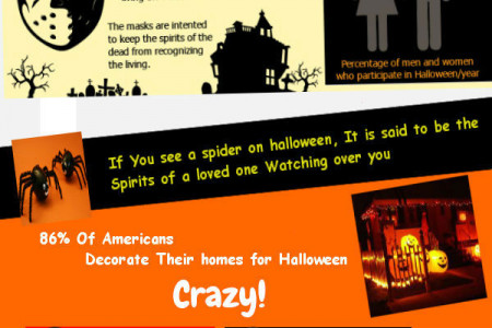 Some interesting fact about Halloween Infographic