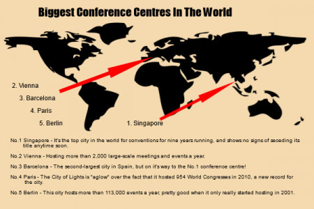 Some Interesting Facts About Conferences Infographic