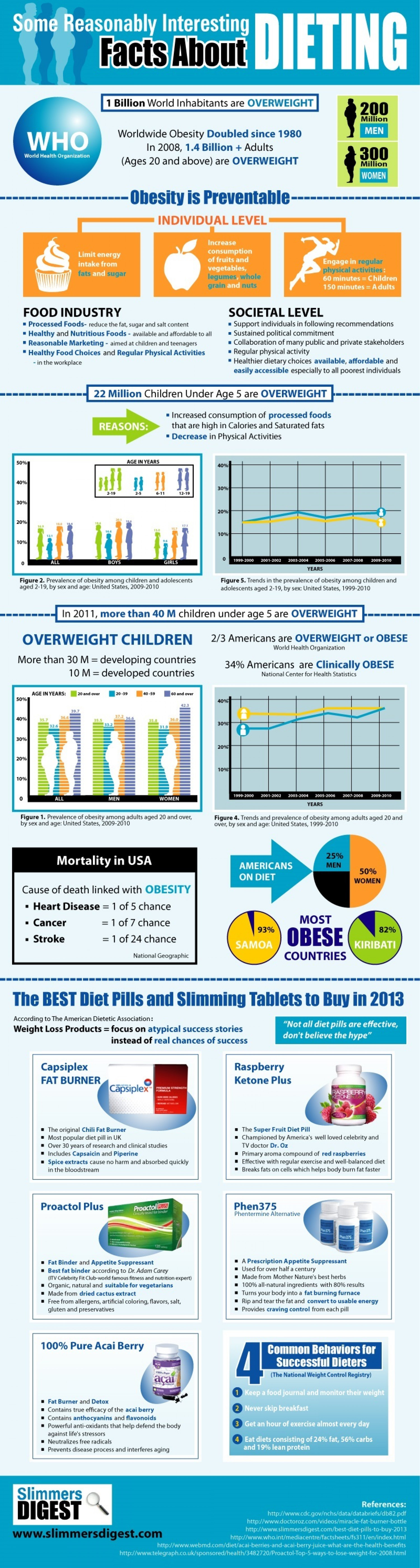 Some Reasonably Interesting Facts About Dieting Infographic