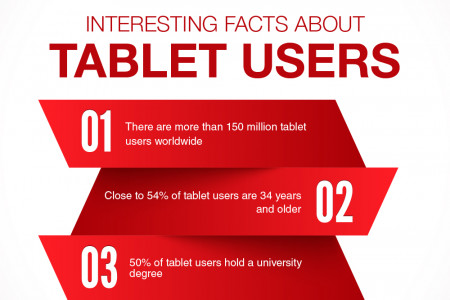 Some statistics of tablet users Infographic