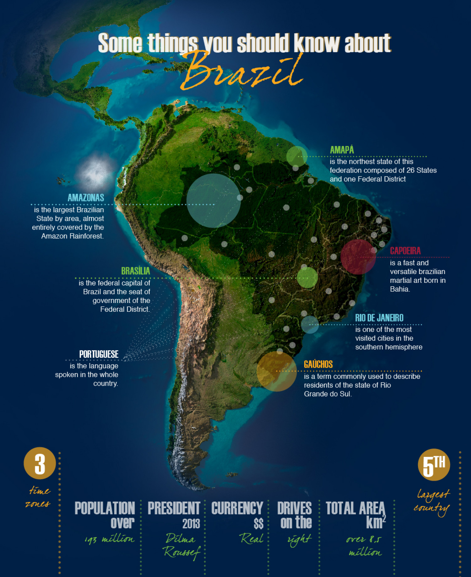 Some things you should know about Brazil Infographic