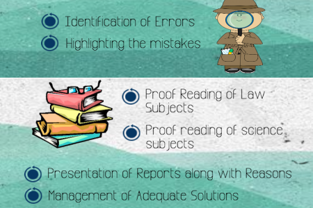 Some Types of Proof Reading Infographic