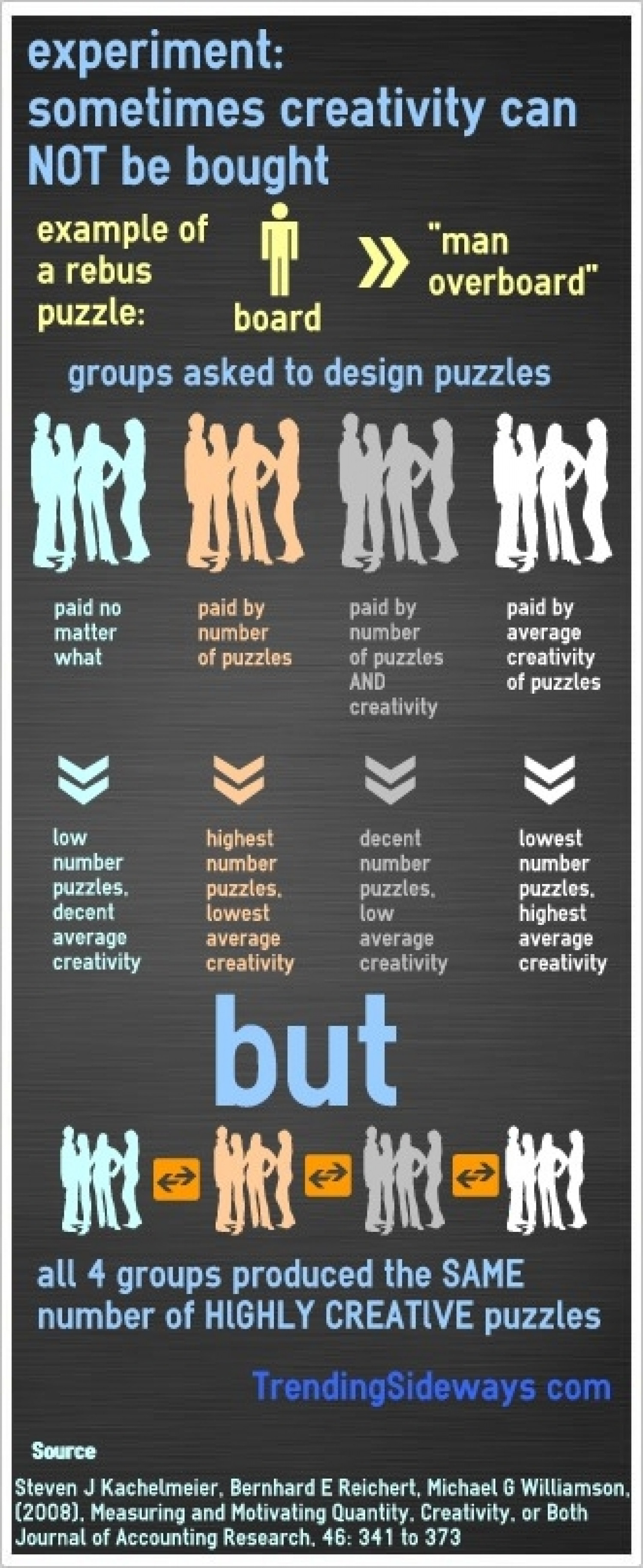 Sometimes you can NOT buy creativity Infographic