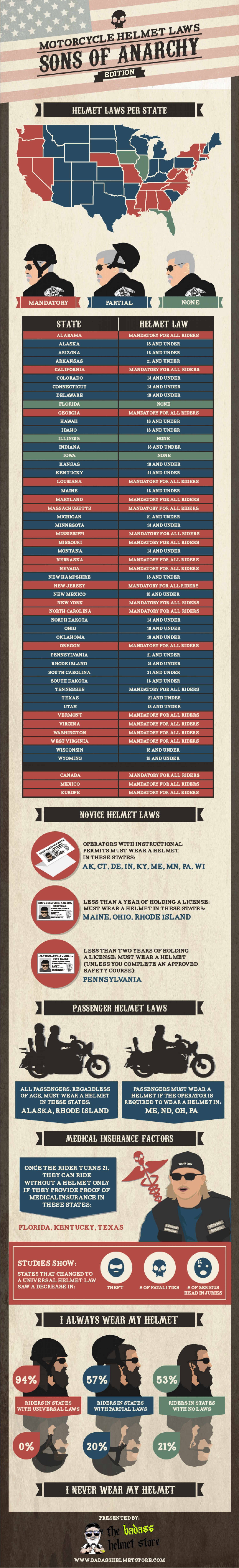 Sons of Anarchy infographic on motorcycle helmet laws by the badasshelmetstore.com Infographic