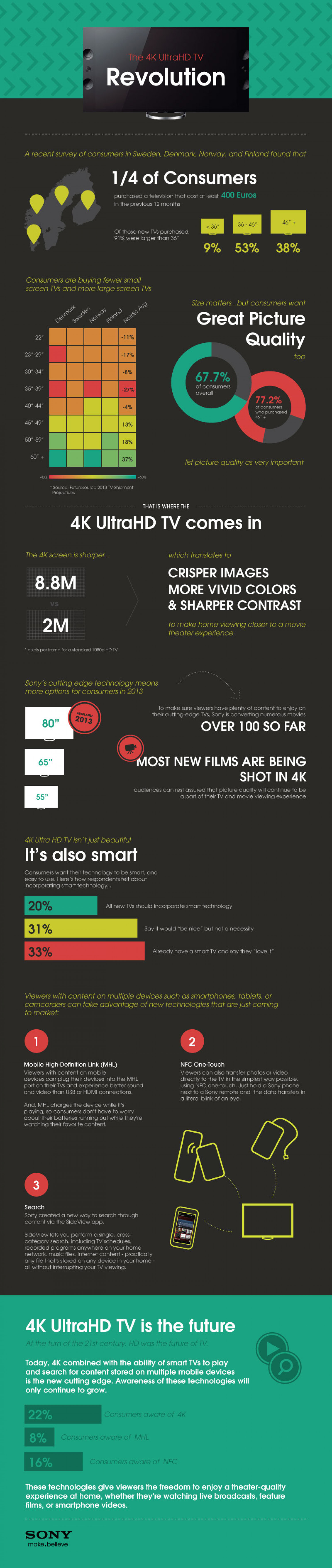 Sony and the future of TV Infographic