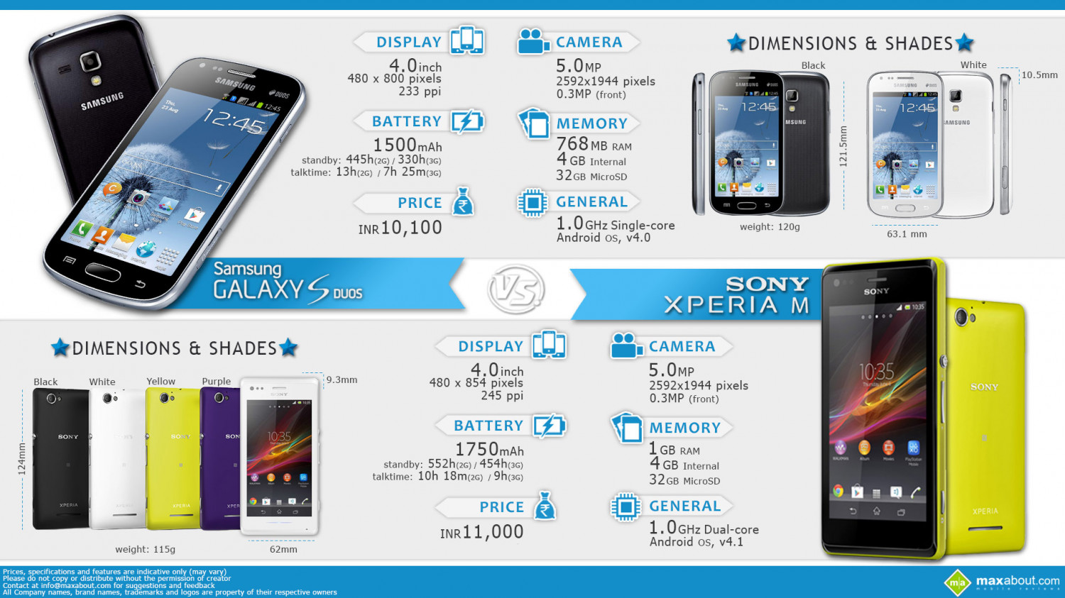 Sony Xperia M vs. Samsung Galaxy S Duos Infographic