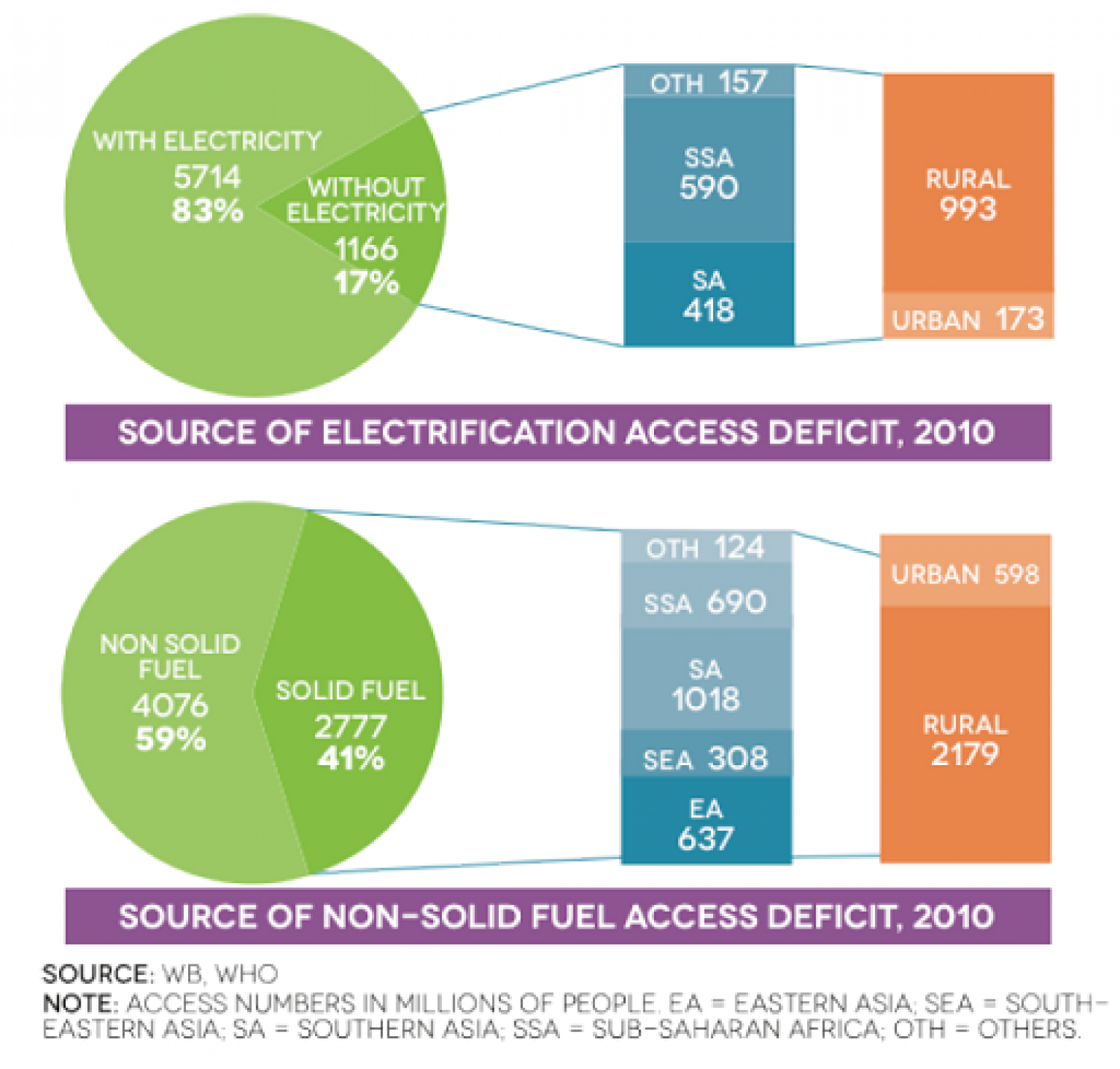 Source of electrification access deficit, Source of non-solid fuel access deficit  Infographic