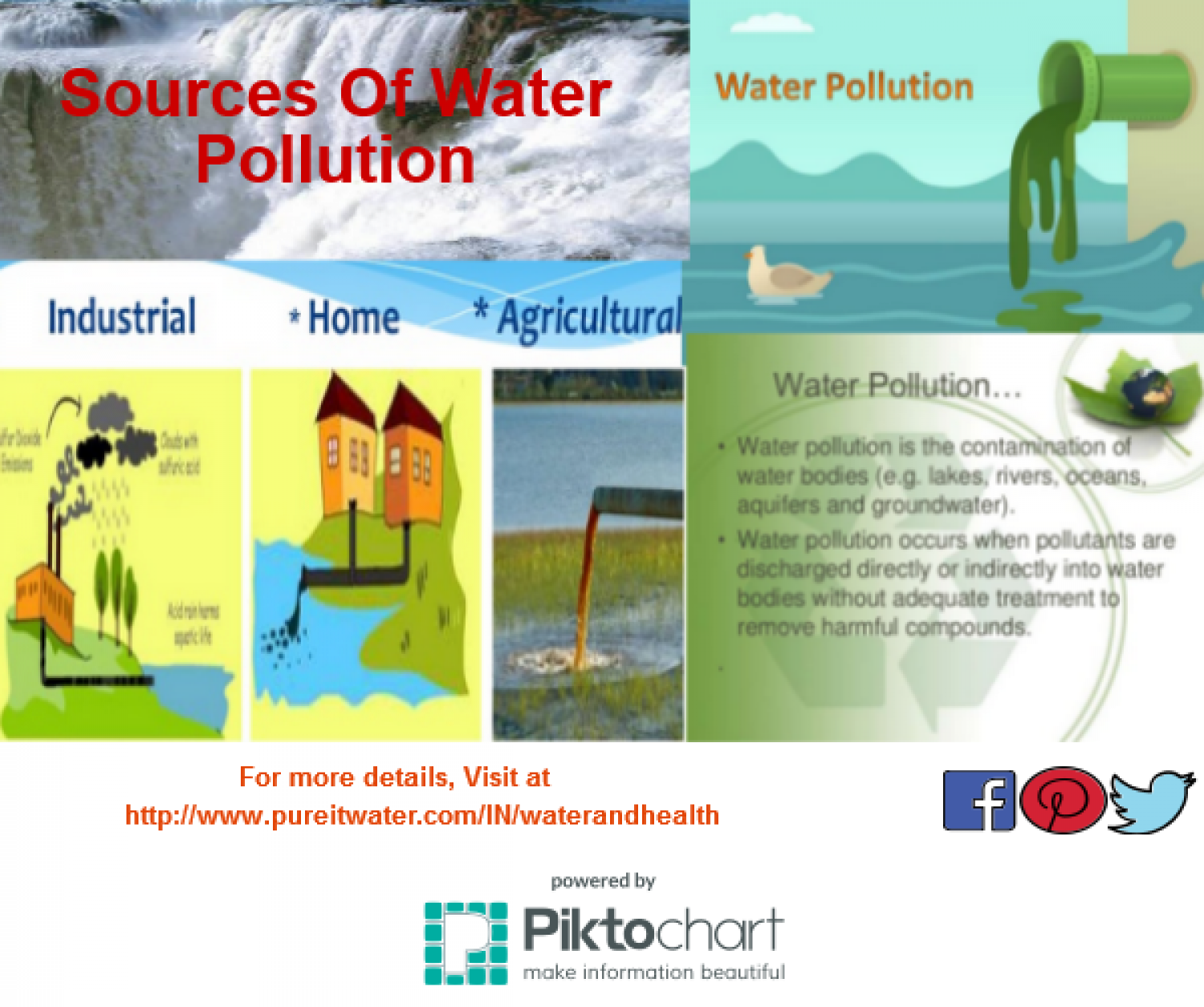 a look at the different sources of pollution Water pollution has many different causes and this is one of the reasons why it is such a difficult problem to  factories are point sources of water pollution,.