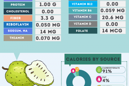 Soursop nutrition facts Infographic