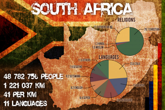 South Africa Demography