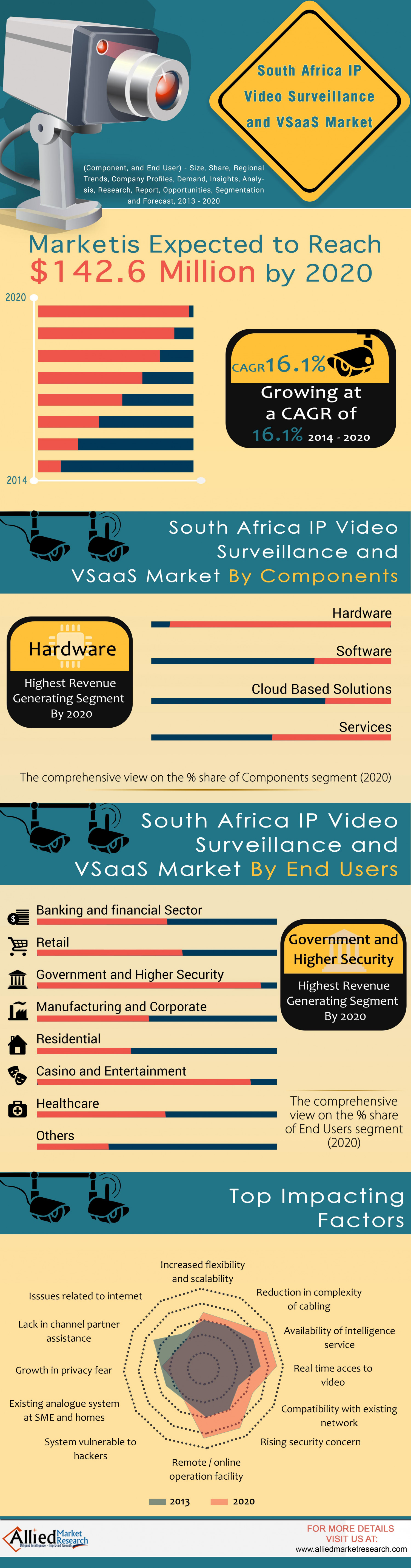 South Africa IP Video Surveillance and VSaaS Market (Component, and End User) - Size, Share, Regional Trends, Company Profiles, Demand, Insights, Analysis, Research, Report, Opportunities, Segmentation and Forecast, 2013 - 2020 Infographic