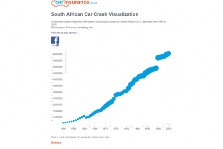 South African Car Crash Visualization Infographic