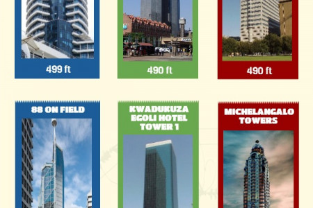 South Africa's Largest Buildings Infographic