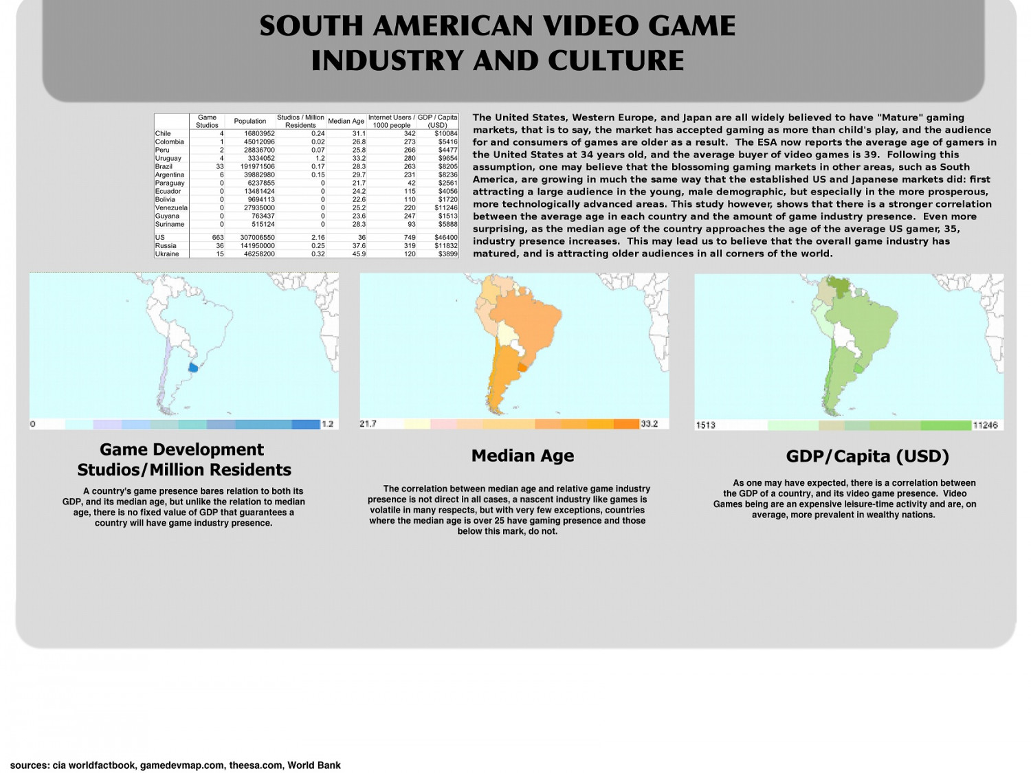 South American Game Industry & Culture Infographic