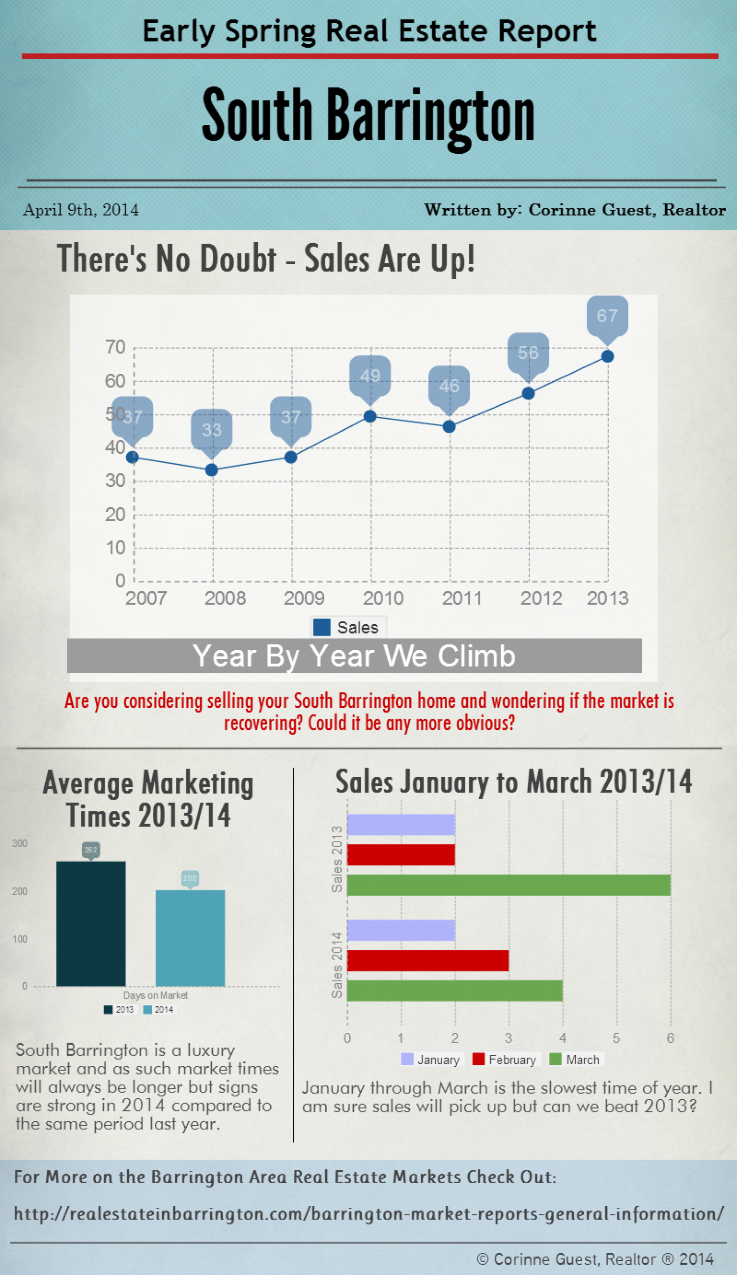 Early Spring Real Estate Report South Barrington Infographic