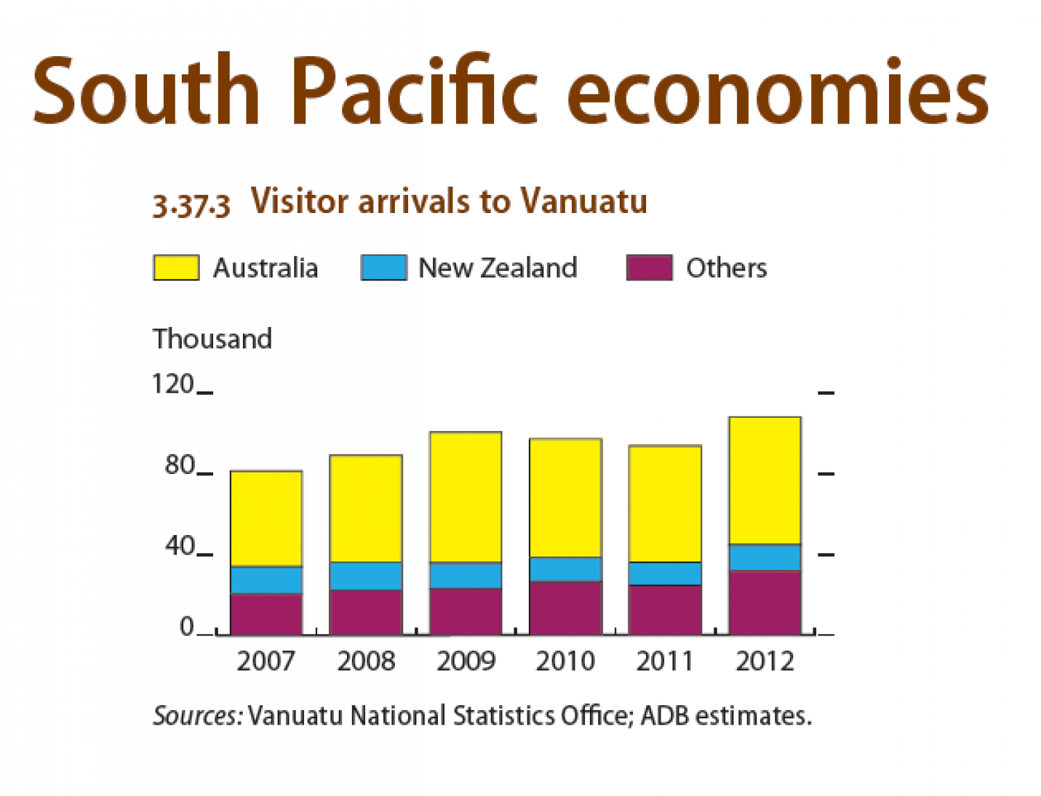 South Pacific economies : Visitors arrivals to Vanuatu Infographic