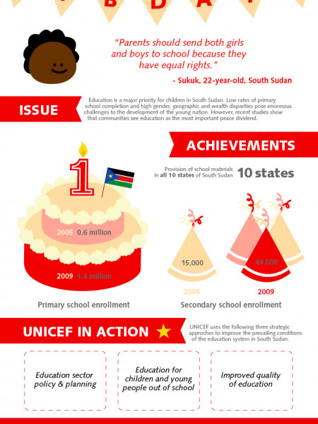 South Sudan's 1st Birthday: Education Infographic