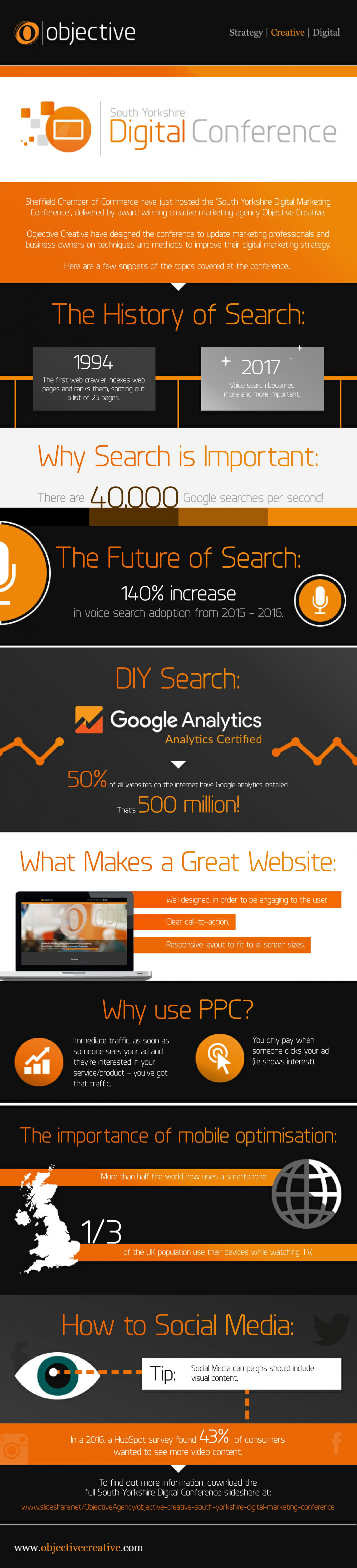 South Yorkshire Digital Marketing Round Up Infographic