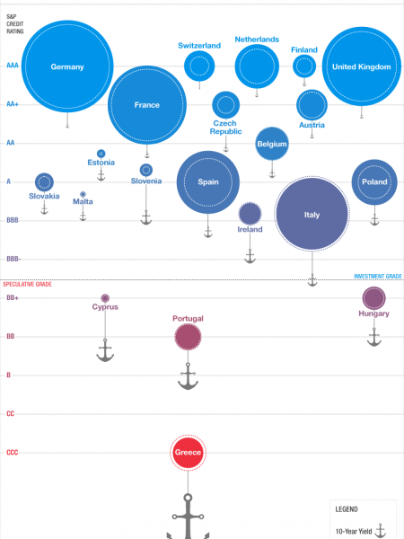 Sovereign Income, Debt & Credit Infographic