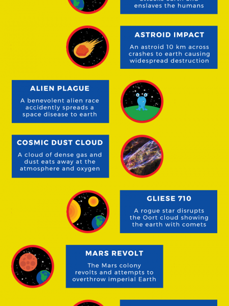 Space Apocalypse Infographic