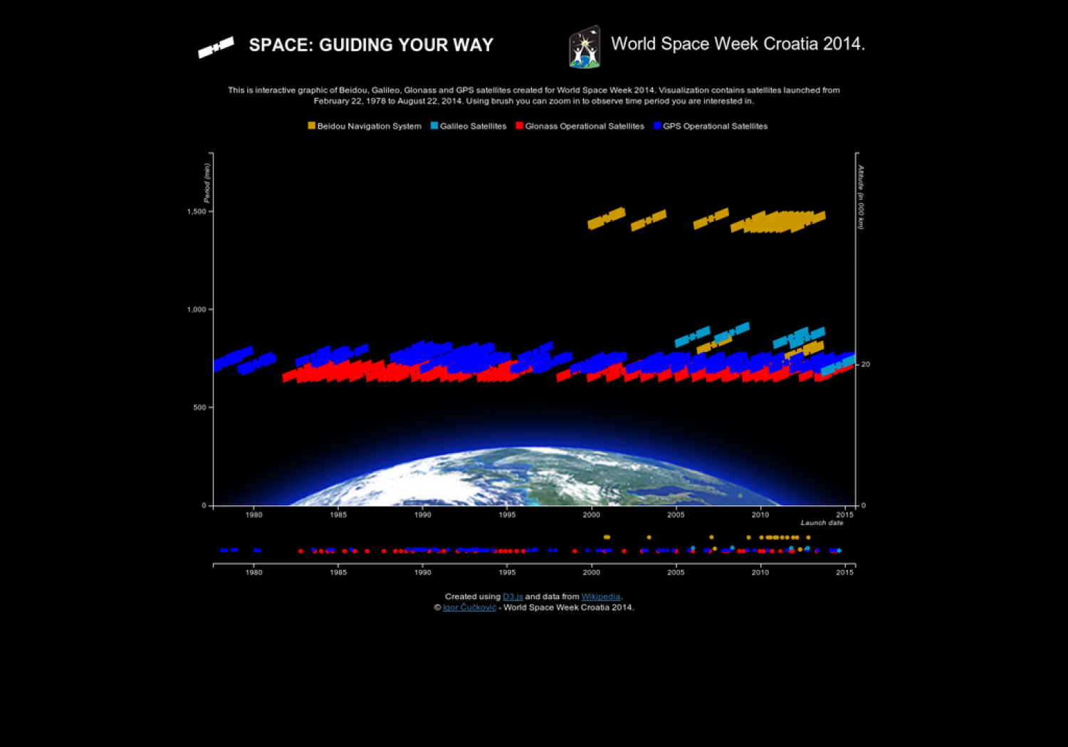 Space: Guiding Your Way - World Space Week 2014. Infographic
