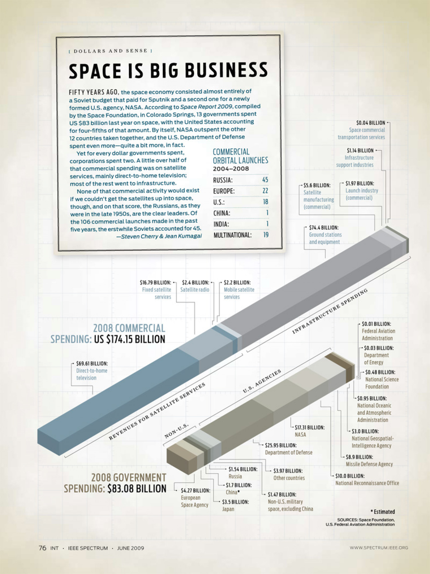 Space is Big Business Infographic