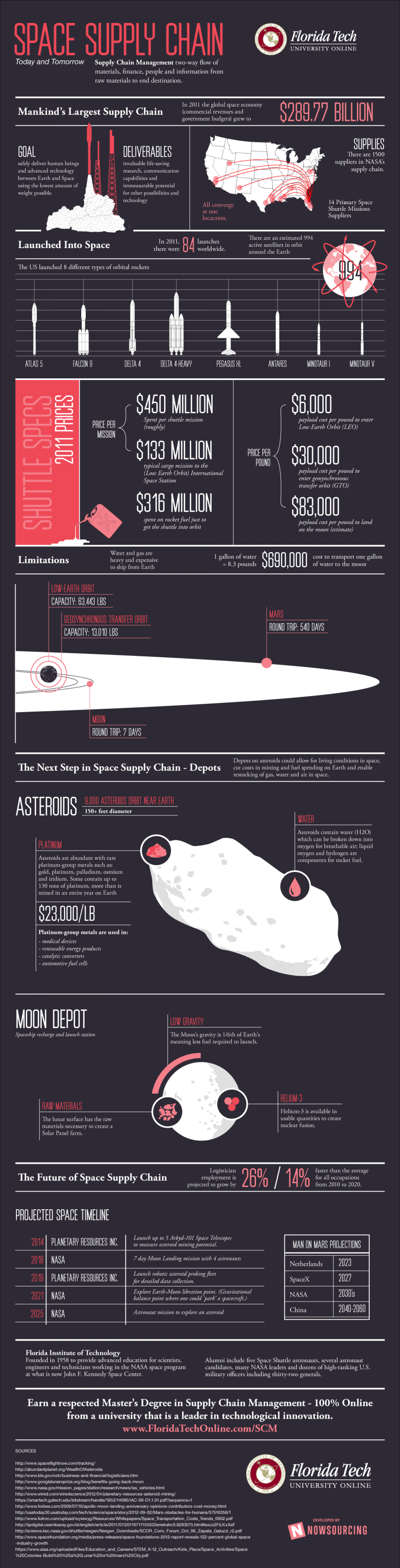 Space Supply Chain Management Infographic