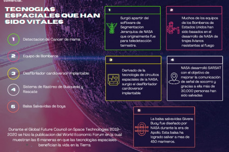 Space Technologies in our daily life - Spanish Version Infographic