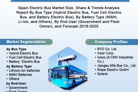 Spain Electric Bus Market to 2025, Future Outlook, COVID-19 Impact Analysis, Forecast 2019-2025 Infographic
