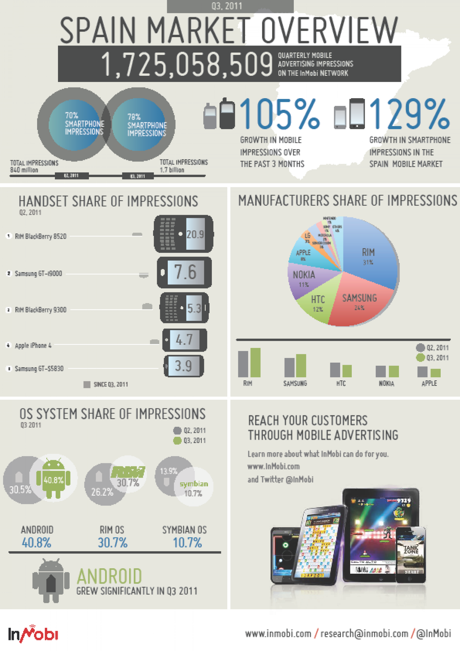 Spain Mobile Ad Market overview Infographic