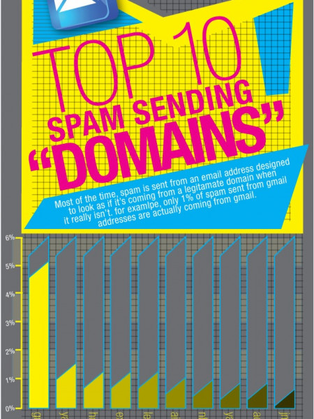 Spam: The Evolution Infographic