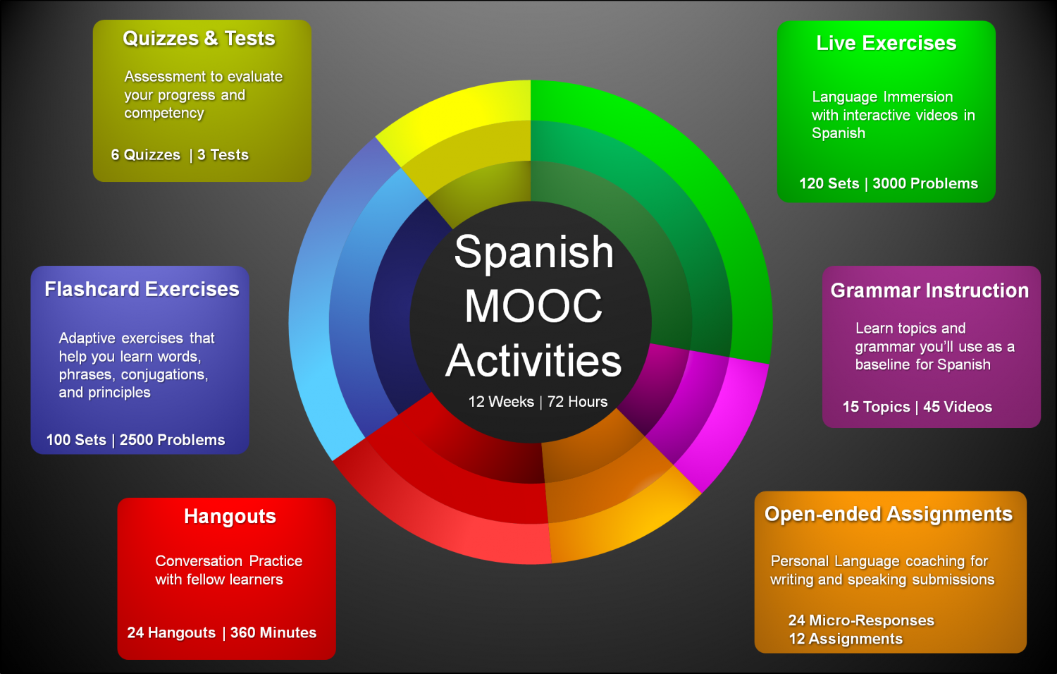 SpanishMOOC Activities Infographic