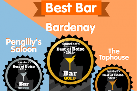 SpareFoot's Best of Boise Infographic