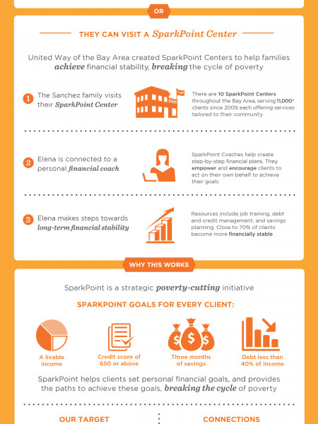 SparkPoint Infographic