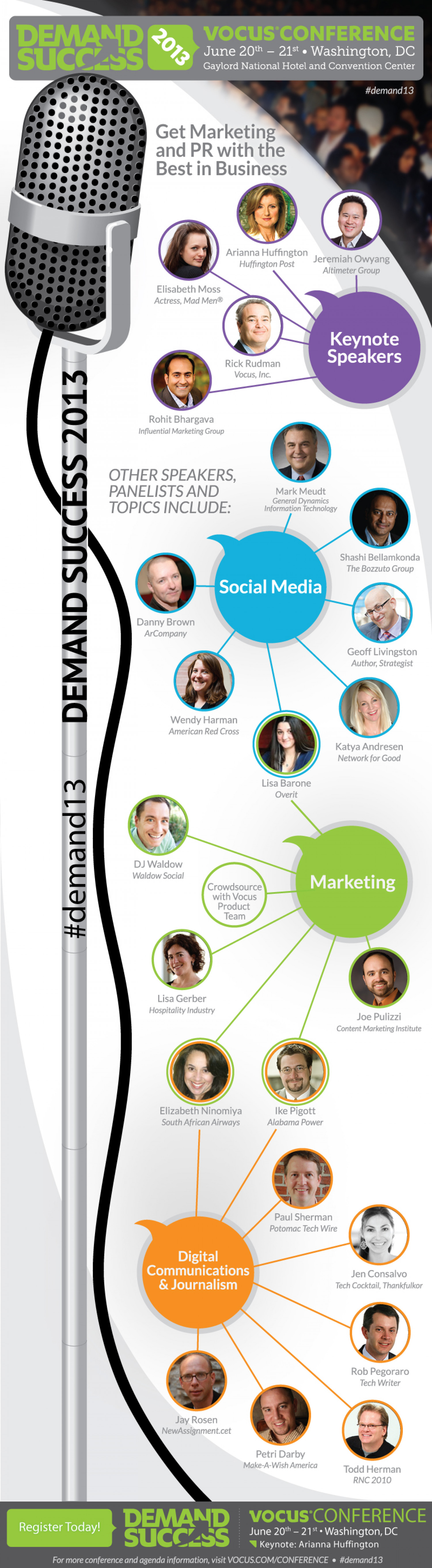 Speakers and topics at Demand Success 2013 conference Infographic