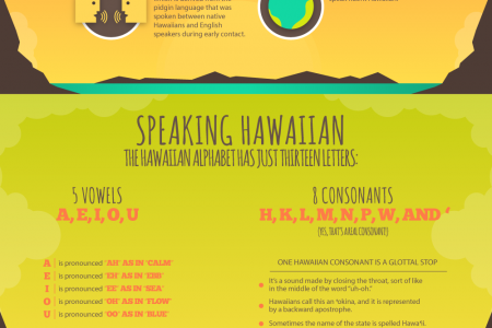 Speaking Hawaiian Infographic