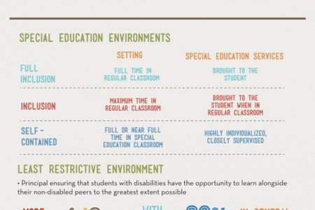Special Education 101 Infographic