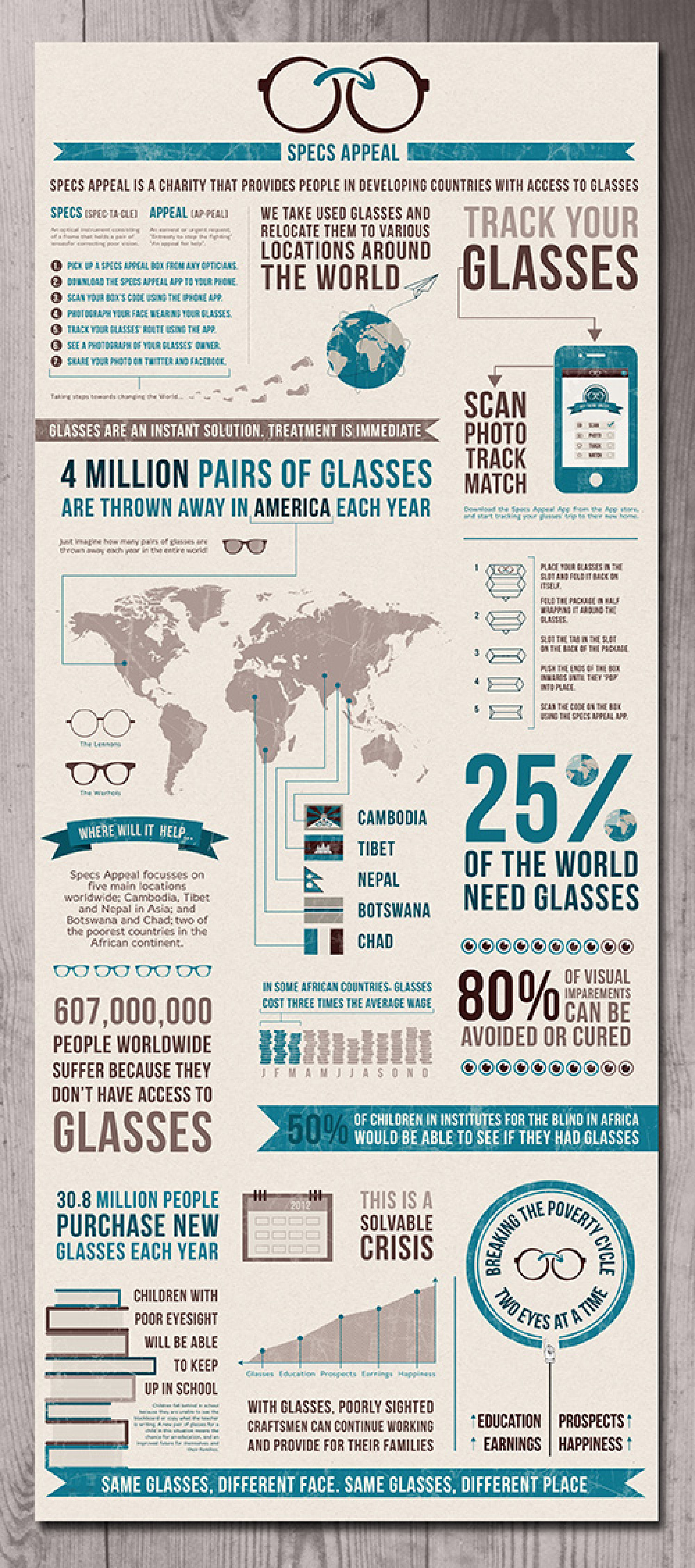 Specs Appeal Infographic