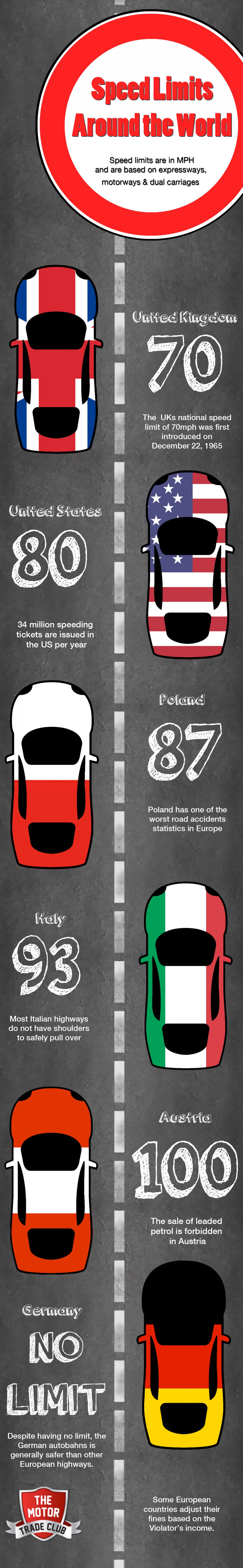 Speed Limits around the world Infographic