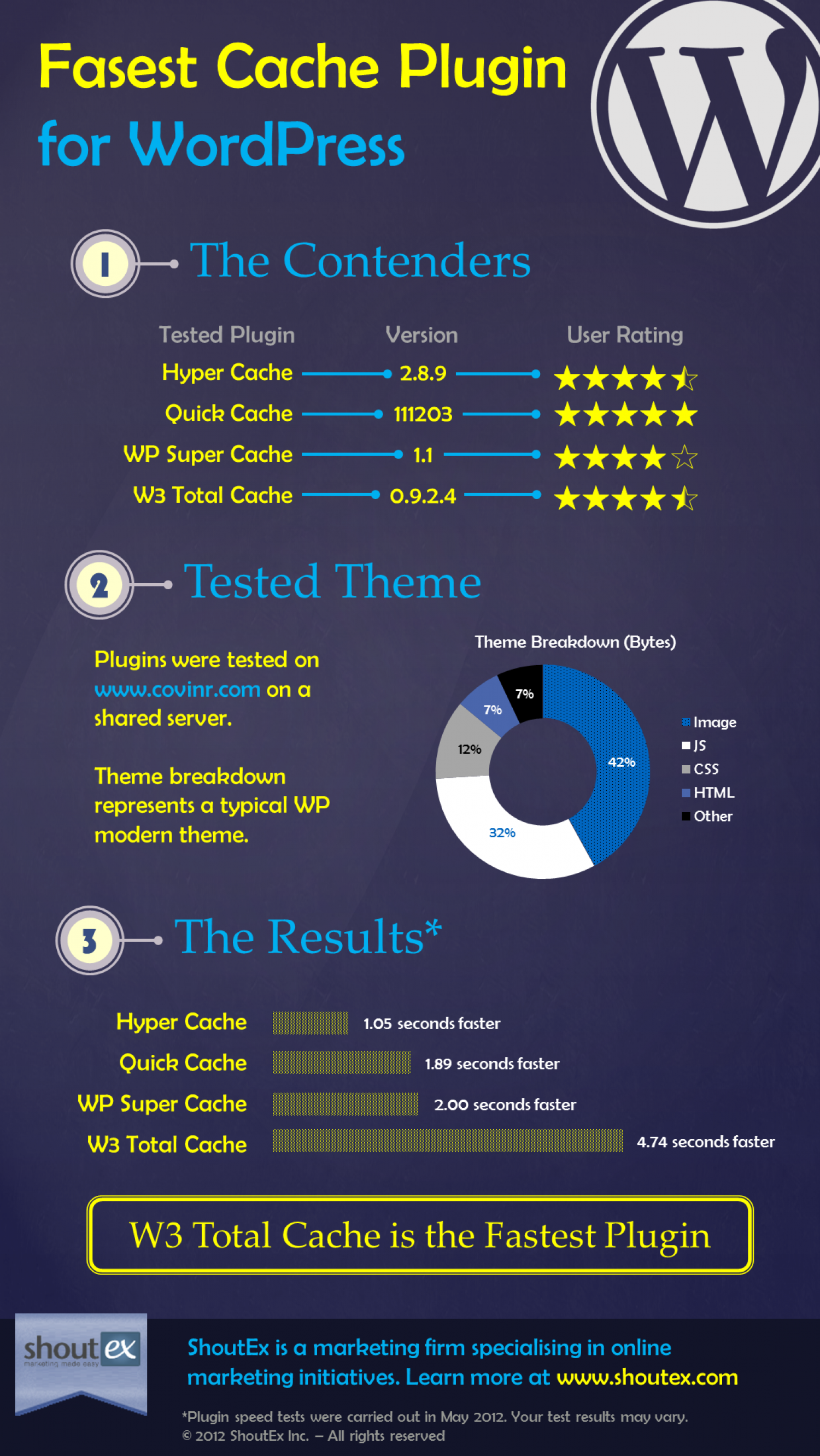 Speed Test for Wordpress Cache Plugins Infographic